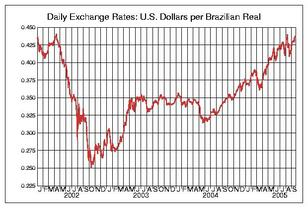 BRL-USD-0000-0-0-12-2452276-2453635